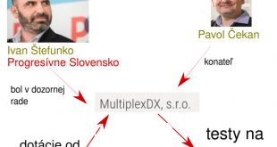 multiplexdx